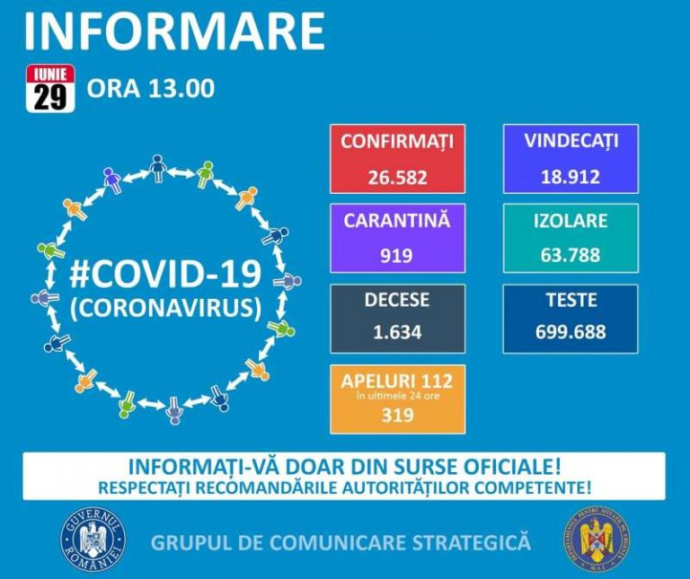 Situația românilor bolnavi de COVID-19 pe județe și țări