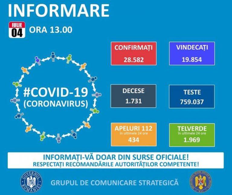 COVID-19 în România. Situația infectărilor cu coronavirus pe 4 iulie 2020